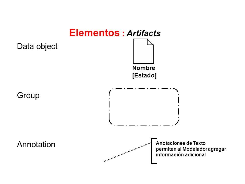 Elementos : Artifacts Data object Group Annotation Nombre [Estado]